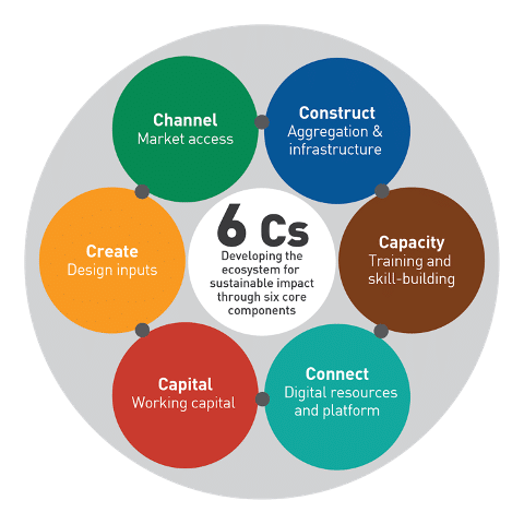 Industree 6c model for sustainable impact