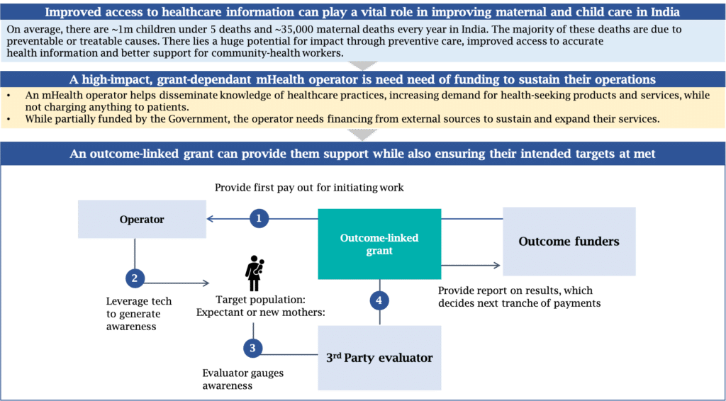Exhibit 1: Deploying an outcome-linked grant for a healthcare operator