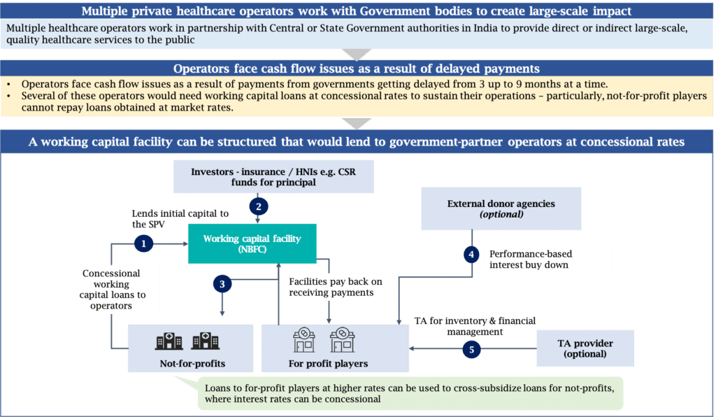 Exhibit 2: A working capital fund would be an apt instrument to provide financing to operators working with the government